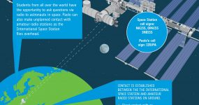 ISS infographic copyright esa