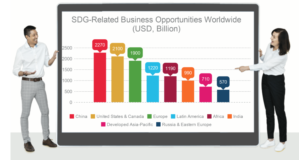 5 reasons why SDGs are relevant for any business