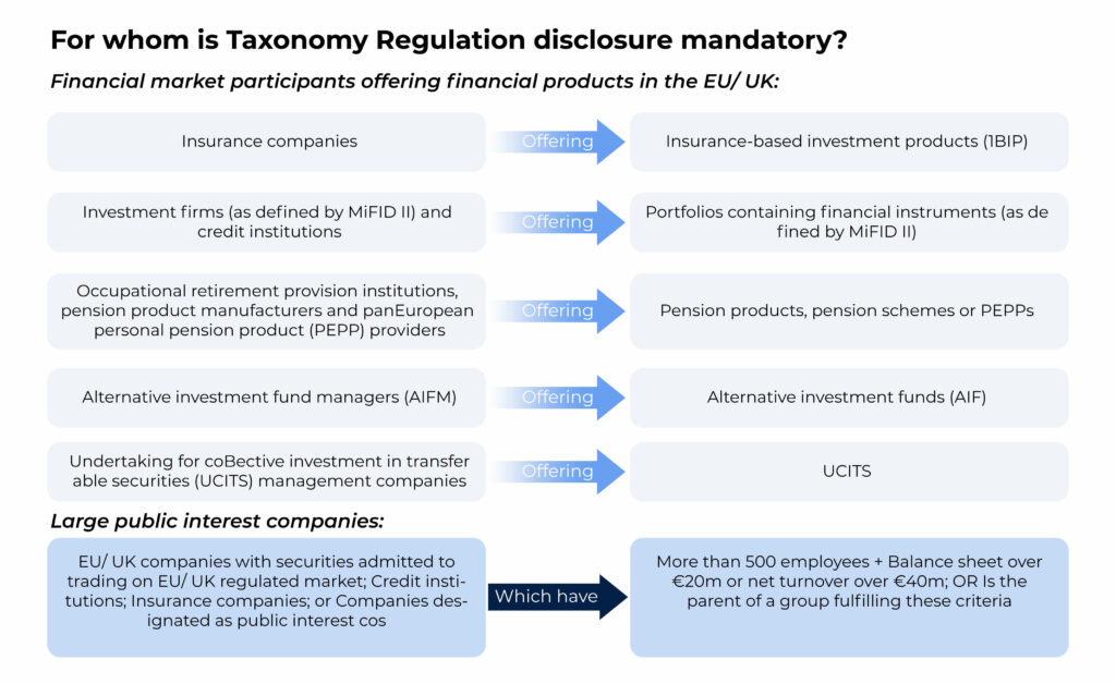Required EU Taxonomy reporting