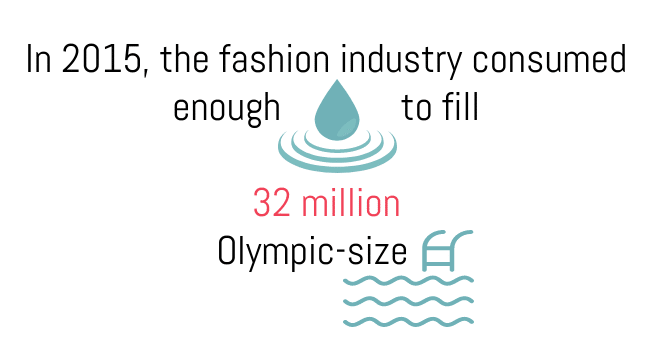 water consumed by the fashion industry