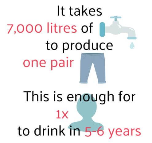 water used to produce one pair of jeans