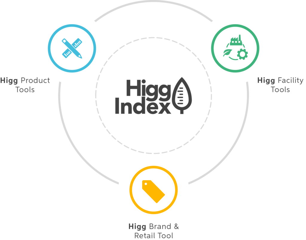 The Sustainable Apparel Coalition & Higg Index