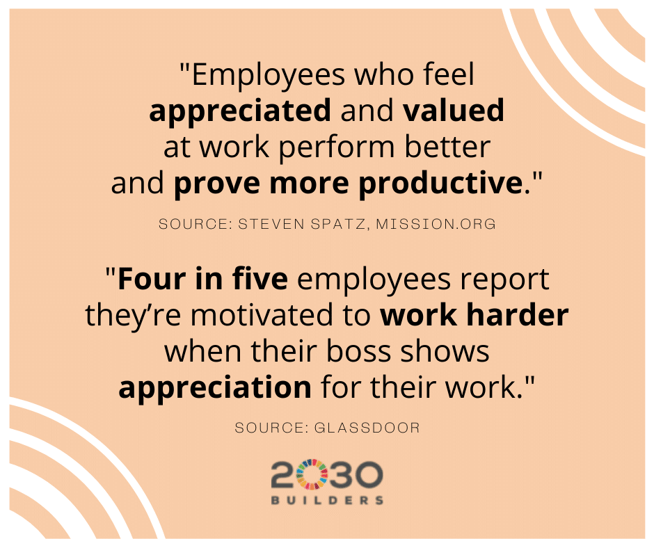 Statistics showing appreciating employee contributions leads to greater productivity and motivation.