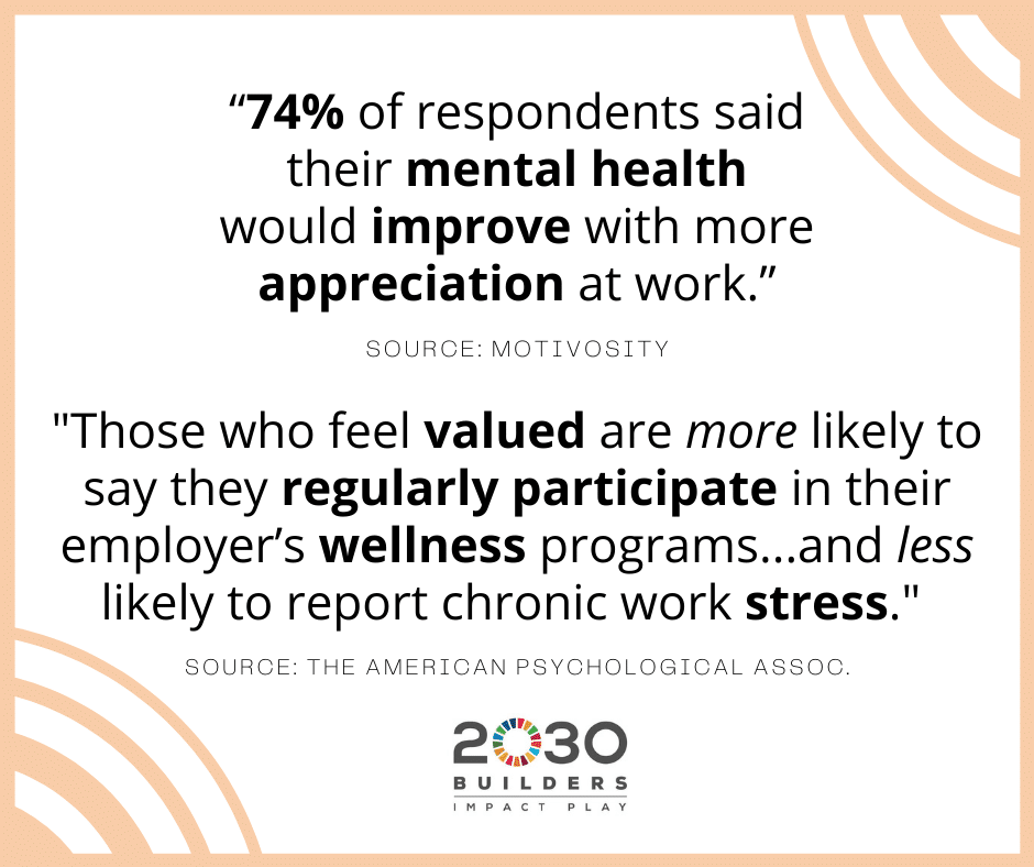 Statistics showing recognition of efforts could improve employee mental health and stress levels.