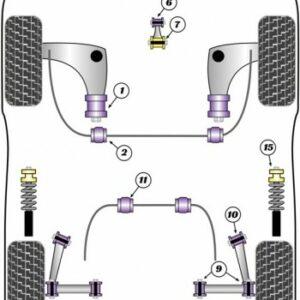 Paquete recomendado de silentblocks POWERFLEX | MINI R55/R56/R57/R58/R59