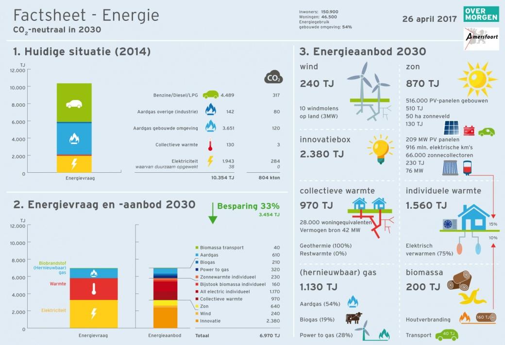 Duurzaamheid-Factsheet-Amersfoort-versie-2604-1-1500px