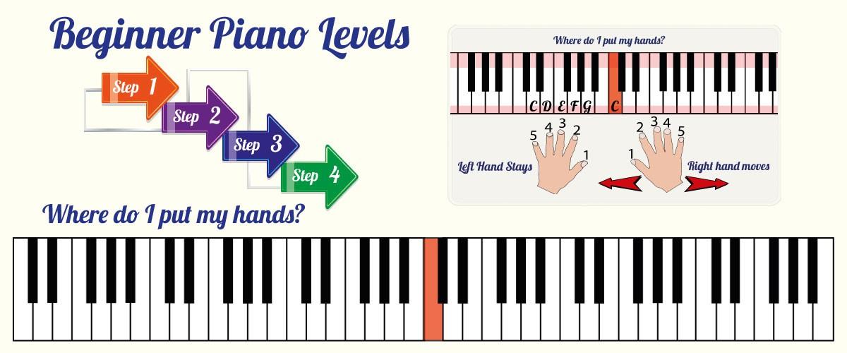 Beginner Piano Levels