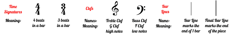 Beginner Piano Level 1 clefs and time signatures