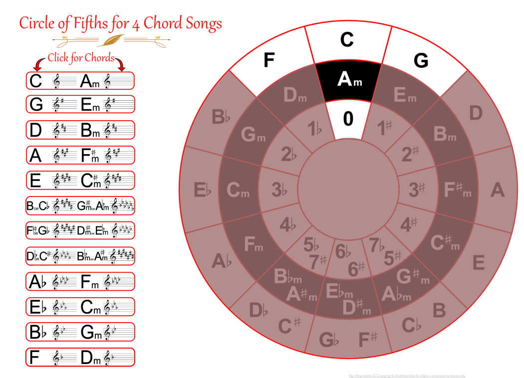 4 chord interactive PDF