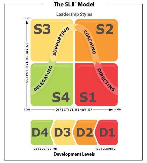 Sitiuational Leadership model SLII