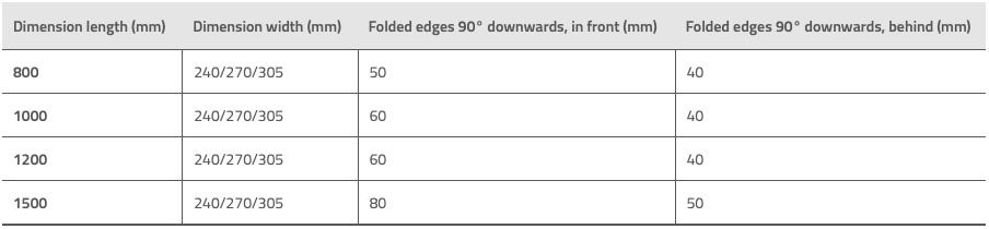 Dørkplate trinn tabell