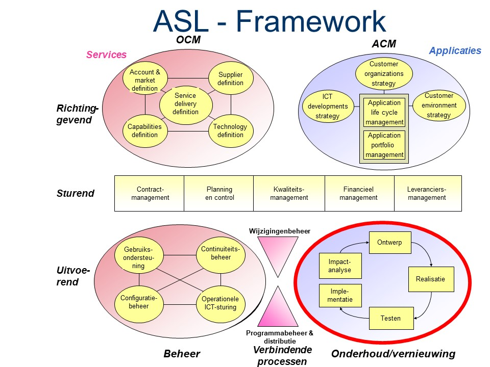 ASL - Framework