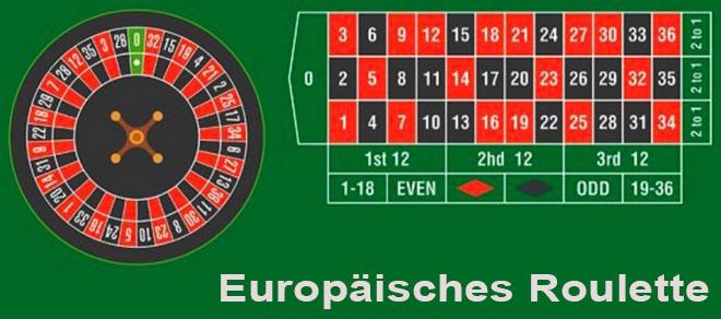 Europäisches Roulette im Online Casino
