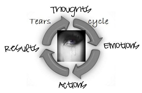 TEAR Cycle2