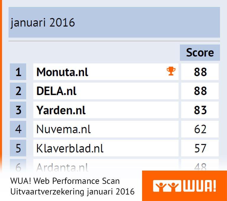 ranking-wps-uitvaartverzekering-01-2016