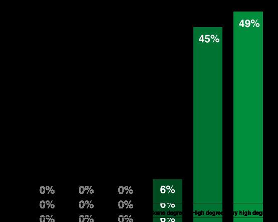SurveyGraph