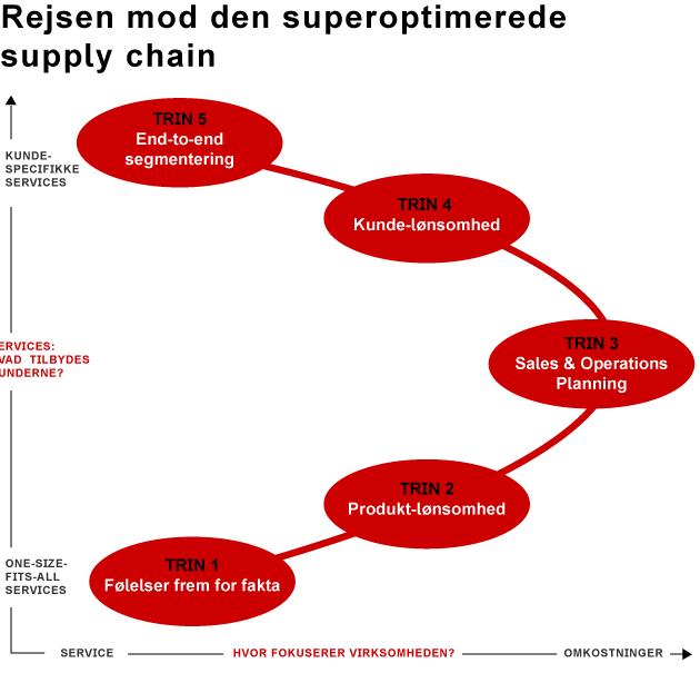 den_buede_5_trins_model_2