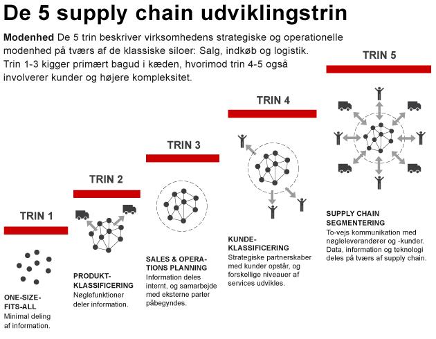5-trinsmodel_udviklingstrin