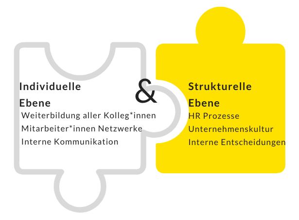 mein Framework: Individuelle Ebene durch Weiterbildung aller Kolleg*innen, Mitarbeiter*innen Netzwerke, Interne Kommunikation. Und die strukturelle Ebene durch HR Prozesse, Unternehmenskultur und interne Entscheidungen