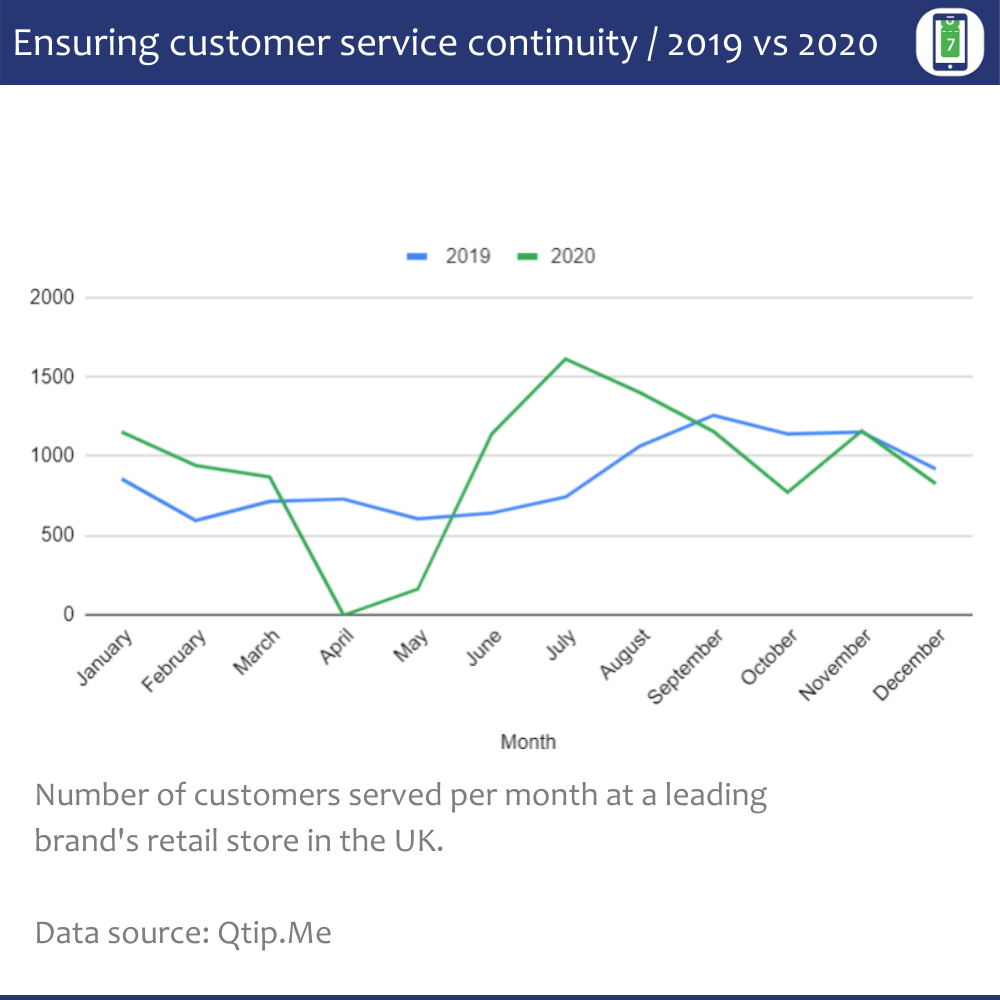 A graph showing the number of customers served with appointments and restricted walk-in queues during 2019 pre-pandemic and 2020 during the new normal. 2019 is in blue, and 2020 is in green.