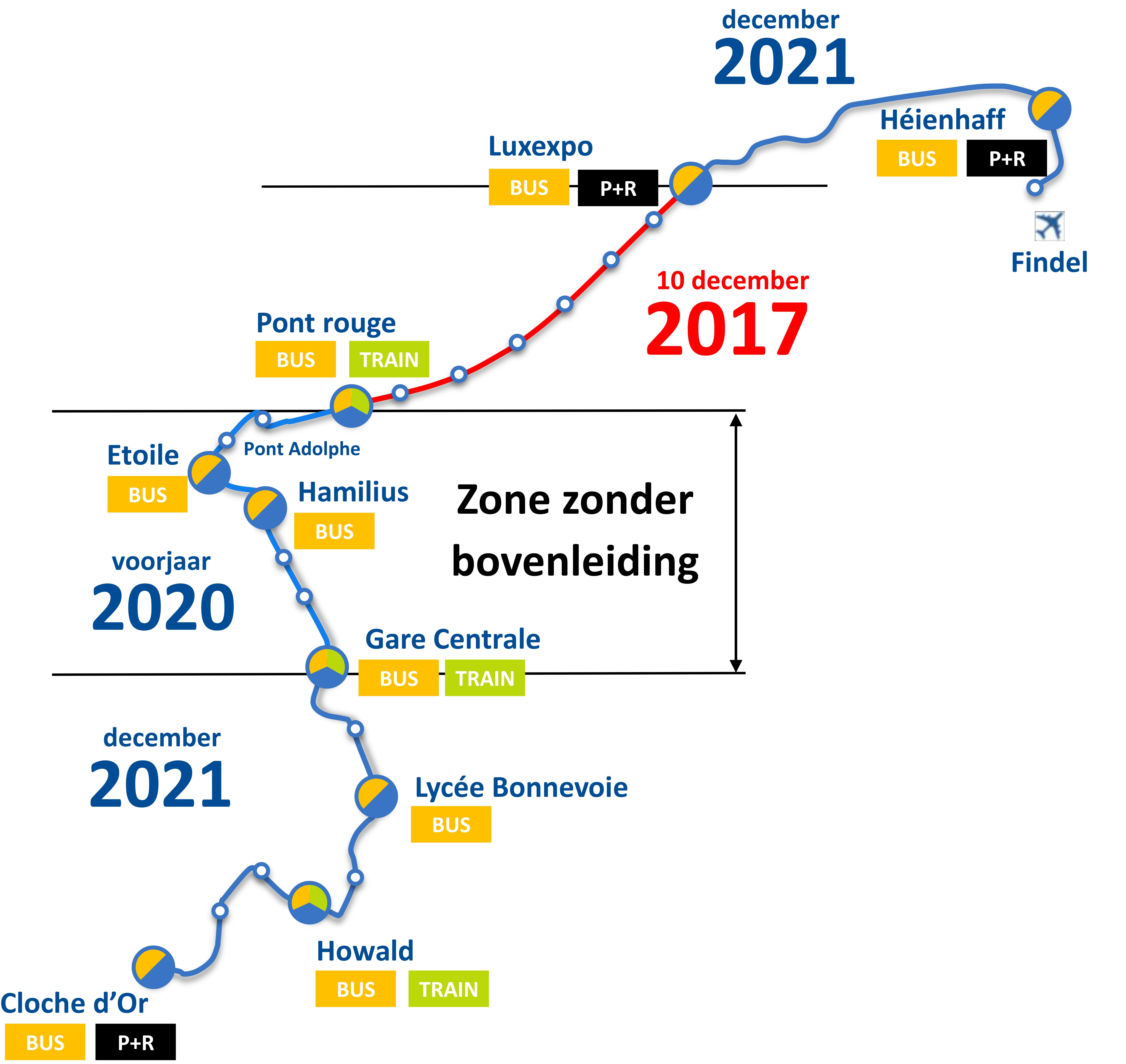Schema toekomstig tramnet