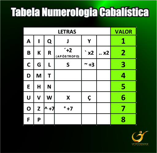 tabela-numerologia vcpodemax
