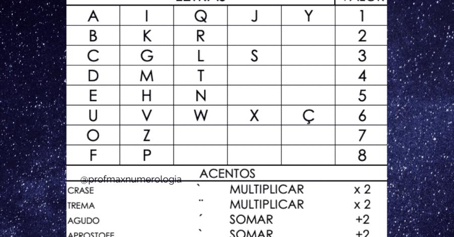 Nova tabela de numerologia cabalistica