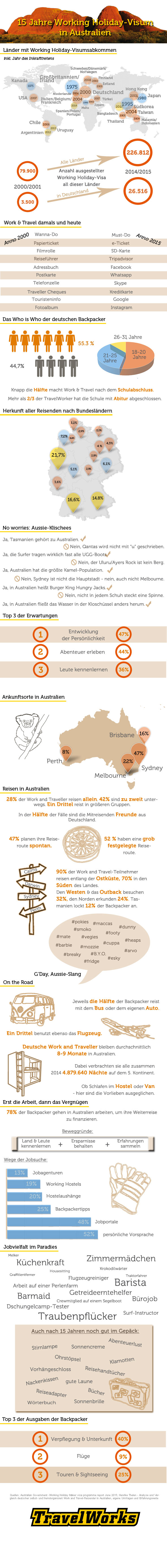 Work and Travel Australien: Infografik - 15 Jahre WHV Australien