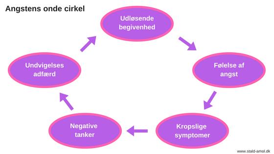 Angstens onde cirkel