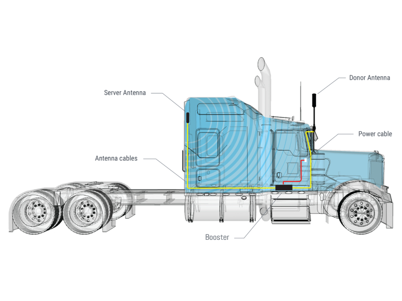 mobile signal booster for trucks, buses, coaches and HGVs