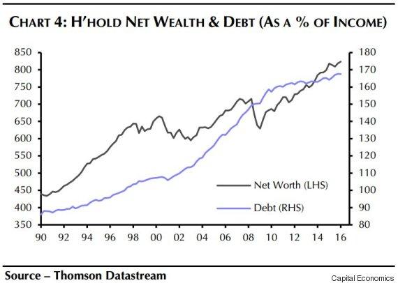 o-HOUSEHOLD-DEBT-570
