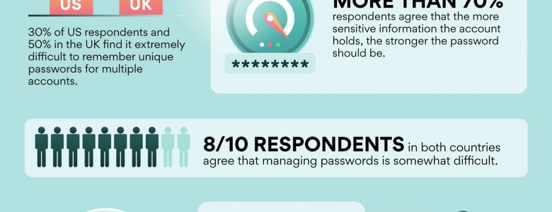 Americans Say Password Management Is as Stressful as Retirement by NordPass