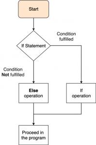 Else statement Python