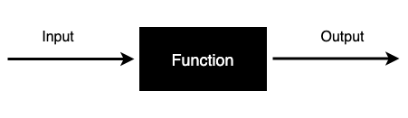 Function Python