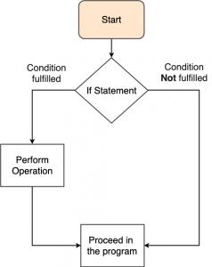 If statements Python