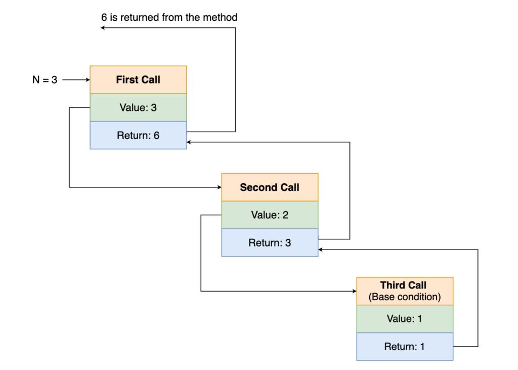 Recursive Methods in Java
