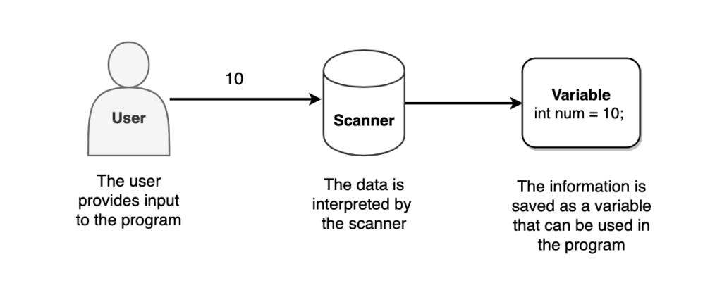 Scanner Class in Java