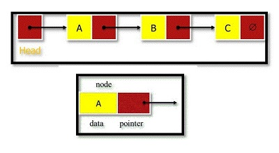 Node Class for a Linked List with Object Oriented Python