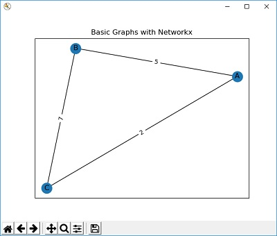 Graphs in Python for A Level Computer Science