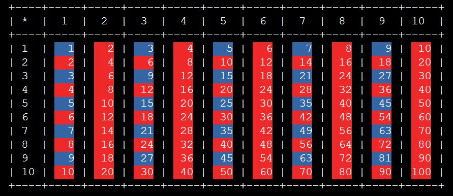 Python Tables for Multiplication and Addition - output