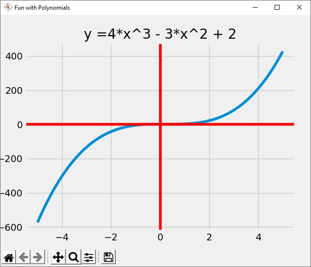 Python Polynomial Graph