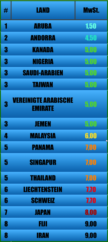 Niedrigsten Mehrwertsteuersätze der Welt: Aruba, Andorra, Kanada, Nigeria, Saudi-Arabien, Taiwan, Vereinigte Arabische Emirate, Jemen, Malaysia, Panama, Singapur, Thailand, <a href=