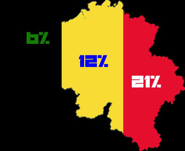 Umsatzsteuer in Belgien