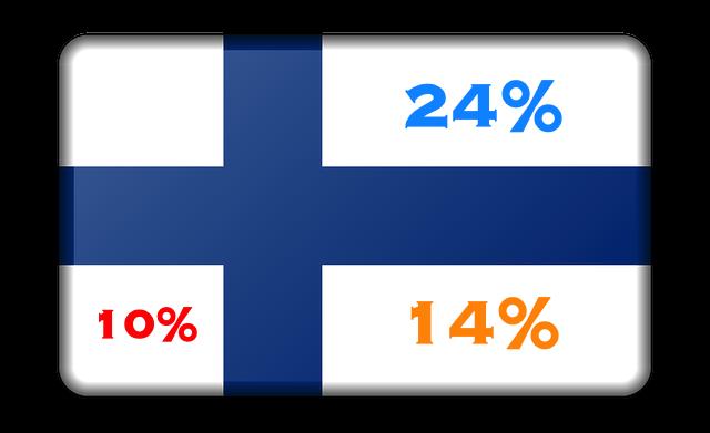 ALV (MwSt.) Finnland