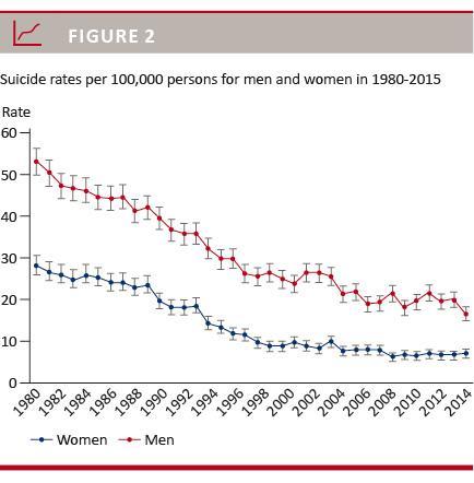 Joinpoint regressionsanalyse af selvmordsraten i Danmark, 1980-2015