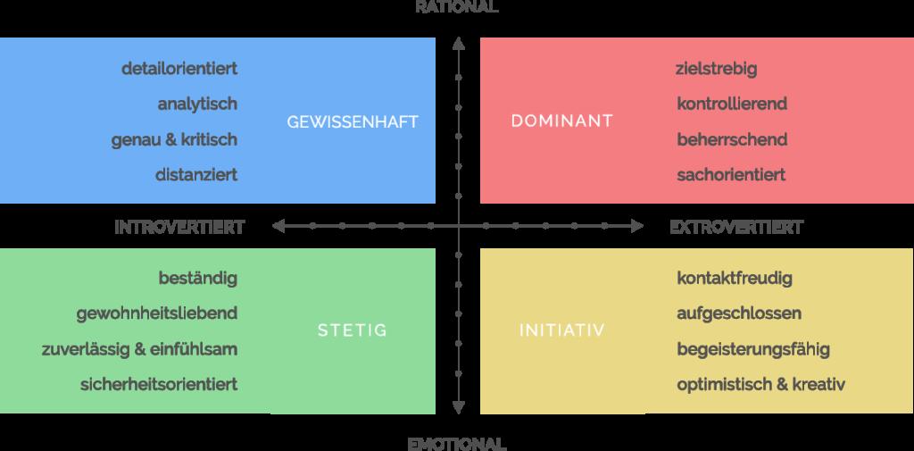 Menschenkenntnis Modell nach the key