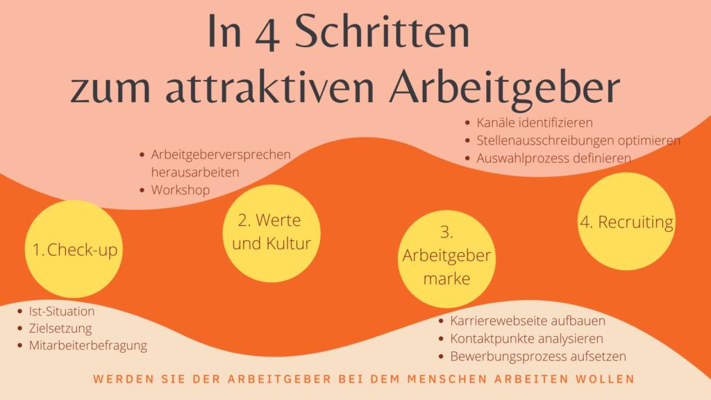 In 4 Schritten zum attraktiven AG