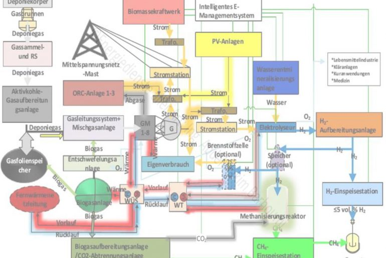 Erneuerbare Energiekonzepte von heute für morgen