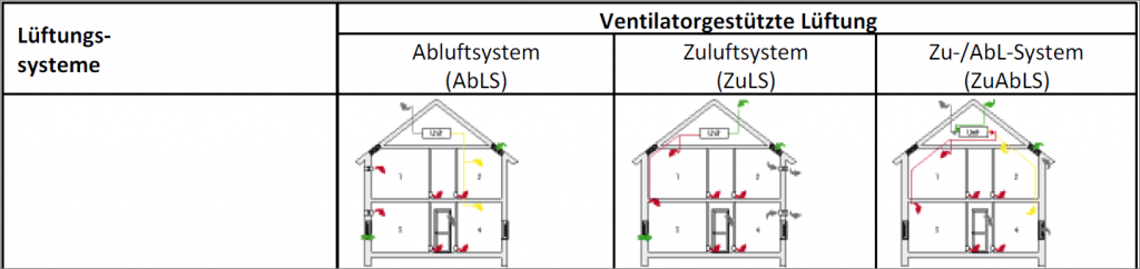 Lüftungssysteme: Ventilatorgestützte Lüftung