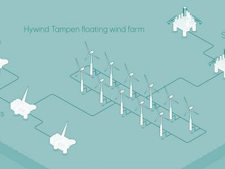 Hywind Tampen floating wind farm (illustration: Equinor)